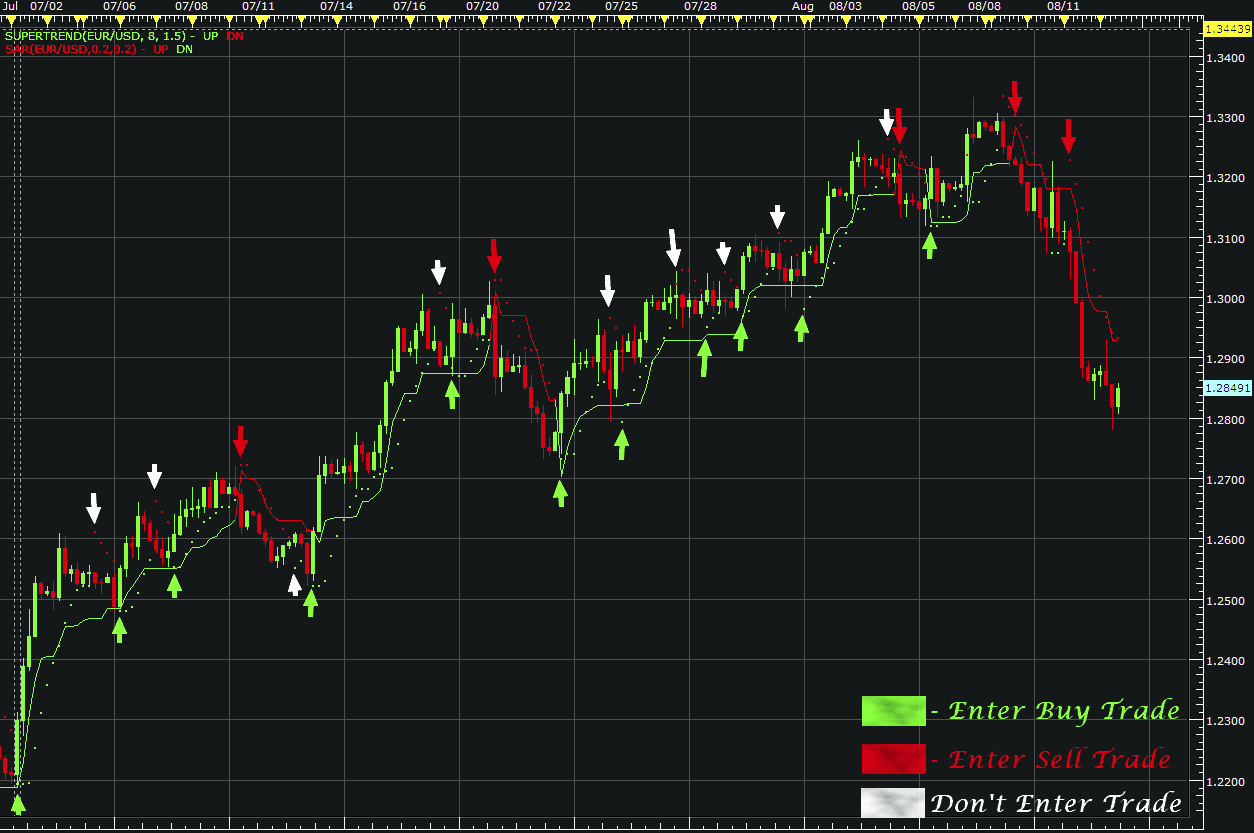 Uop binary options indicator 2.0