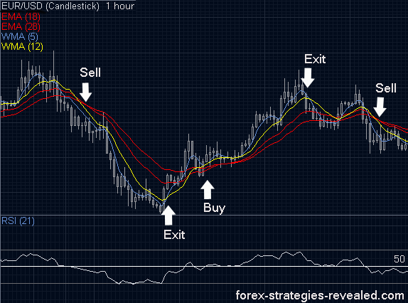 Good simple forex strategy