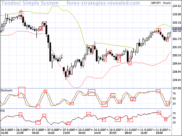 Forex Moving Averages Strategies