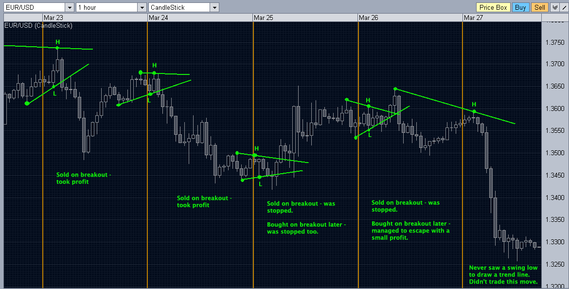 Forex trendline break strategy