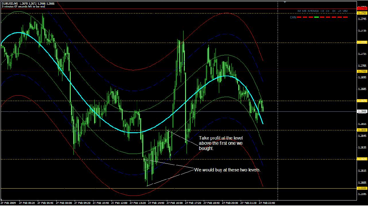 Forex strategies revealed center of gravity