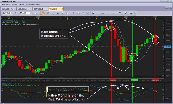Stock trading strategies revealed