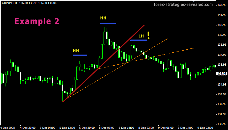 Forex Trend line false and true breakout
