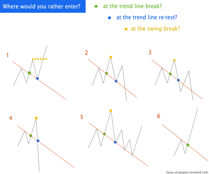 Forex trend line breakout entry strategy and options