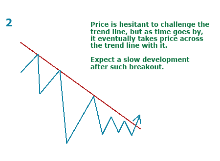Price and trendline breakout