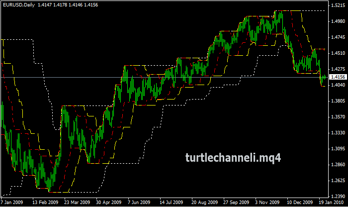 Can the turtle trading system work with forex