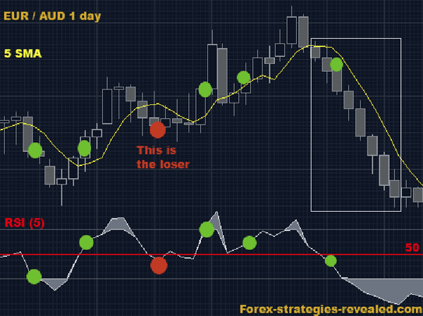 Roc trading strategies