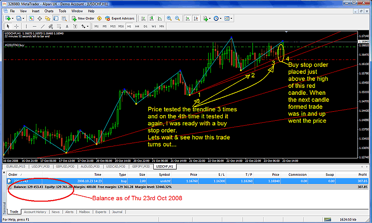 Forex results: trend line trading strategy