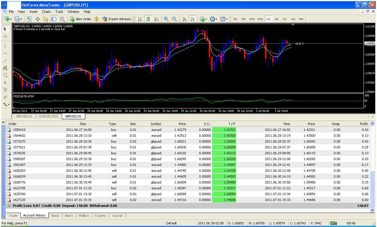 Scalping method in forex trading
