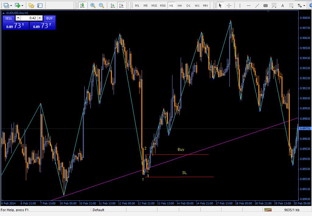 123 indicator forex