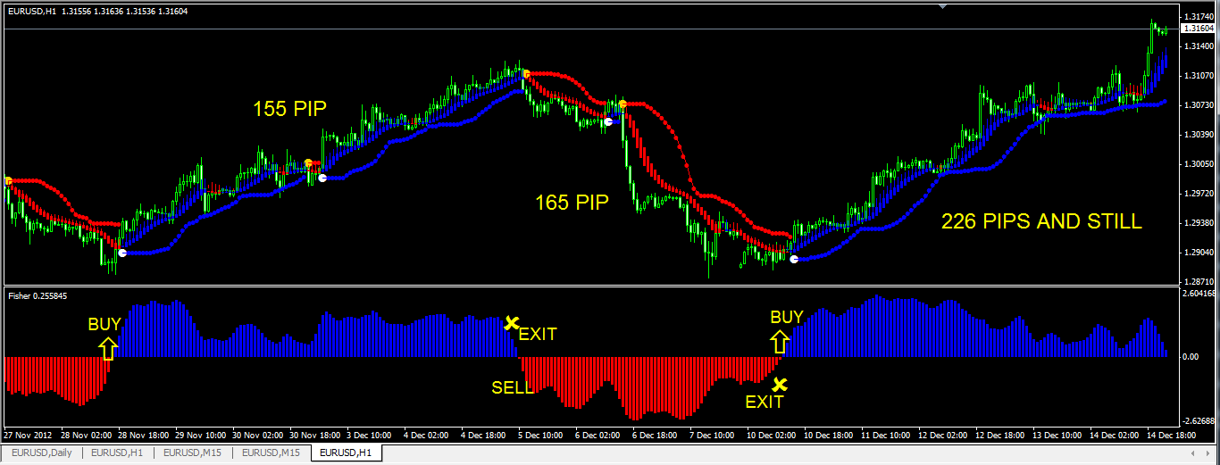 Swing trading strategy indicator