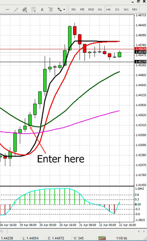 4h forex strategy revealed
