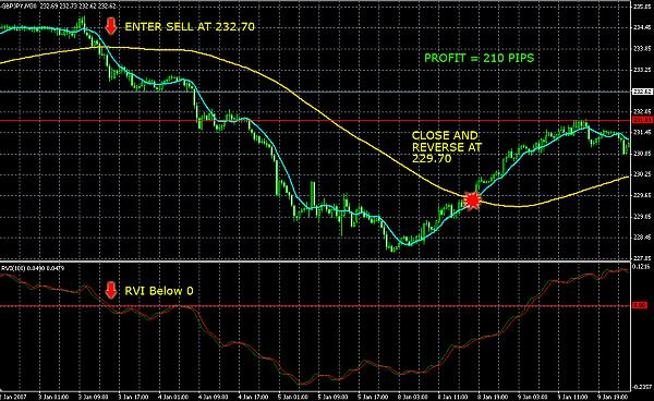 Best forex trading strategy and chart setup