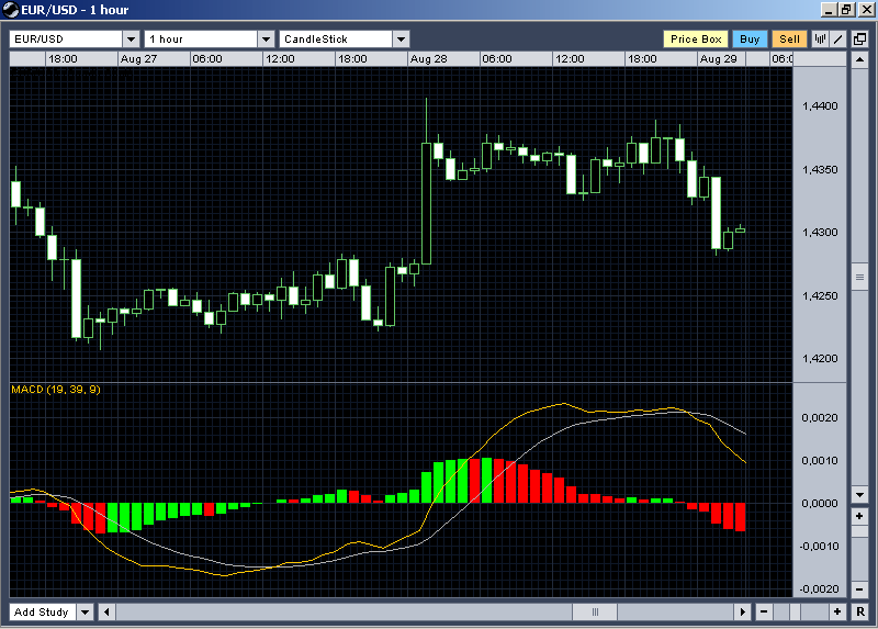What does macd mean in forex