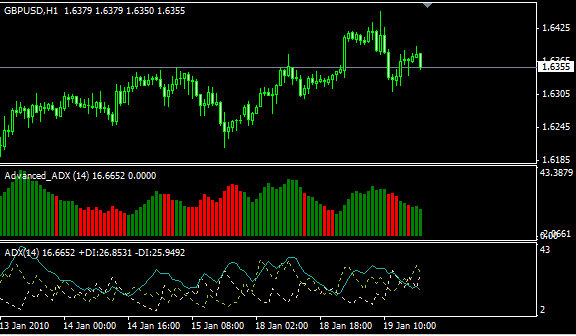 Forex Advanced ADX Indicator - Top Accuracy Free Forex