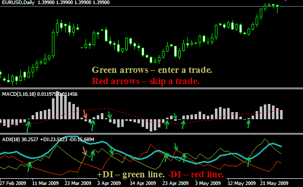 Long gamma trading strategy