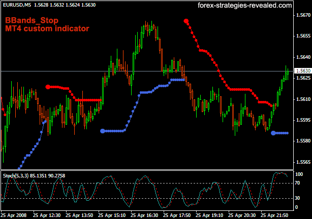1 Slow Stochastic + BBands Stop MT4 custom indicator | Forex