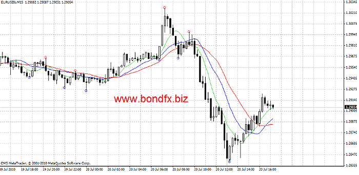 D1 forex strategy