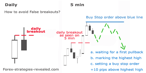 The Forex Breakout Strategy You Need to Master in - Daily Price Action