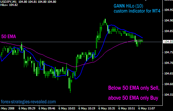2 GANN HiLo Activator MT4 | Forex Strategies & Systems Revealed