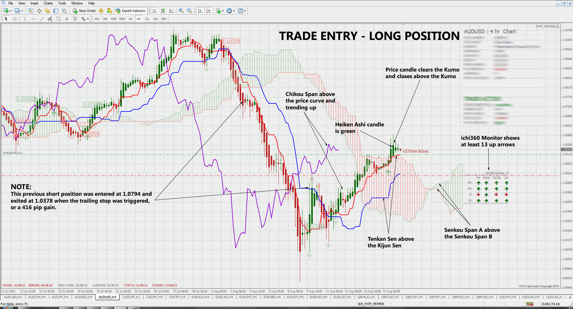 Advanced candlesticks and ichimoku strategies for forex trading forex trading systems made easy