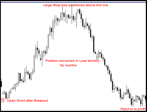 Do banks use stop losses when trading forex