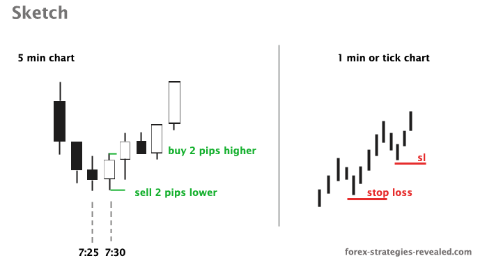 Scalping system #10 (Capture M30 direction - xx 00 xx 30