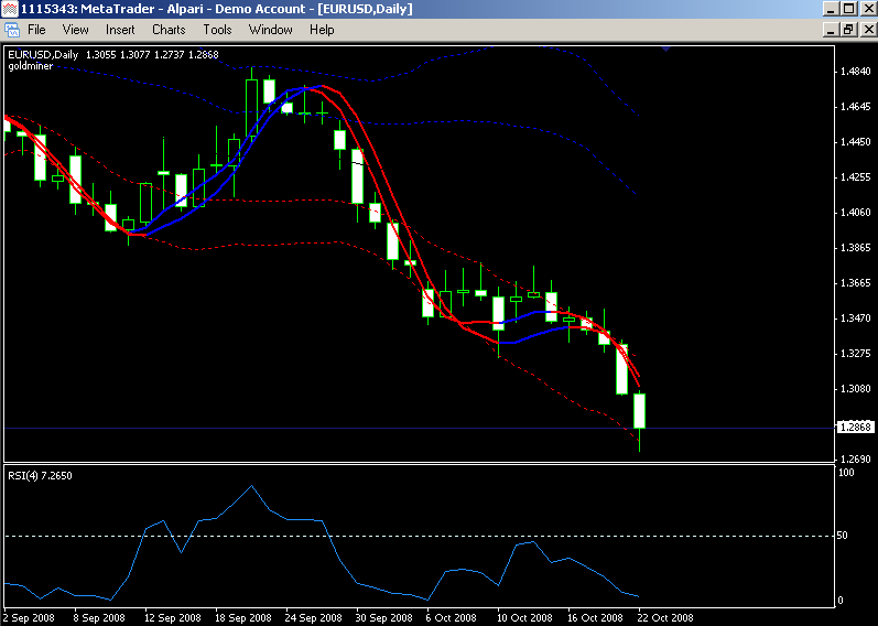 Slope Direction Line (SDL) Forex Trading Strategy [] | Forex Online Trading
