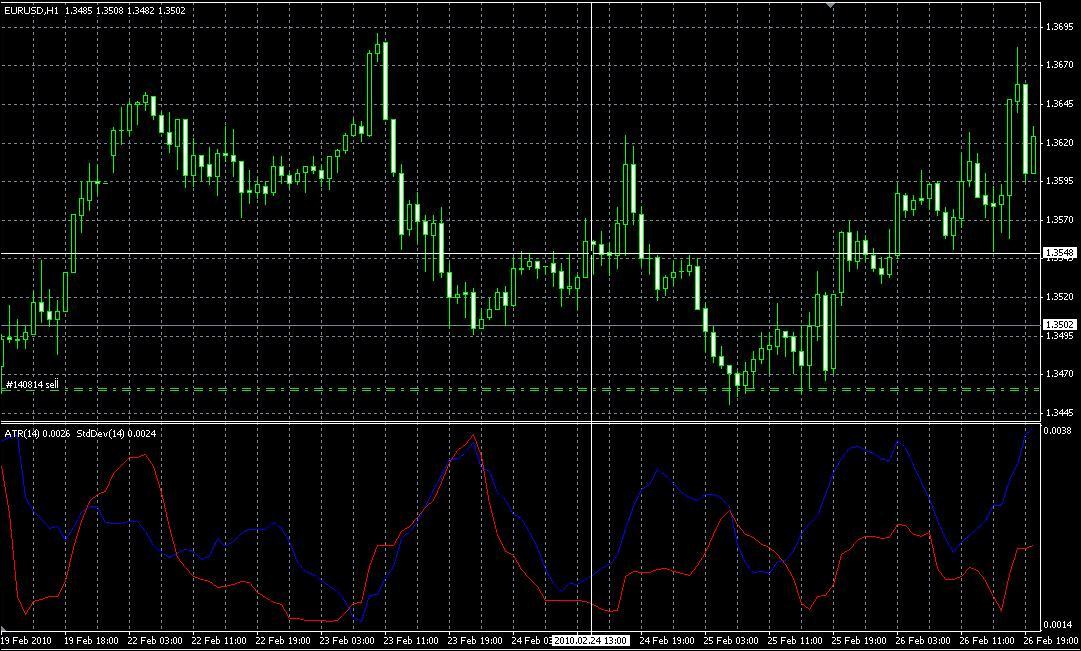 Standard deviation forex