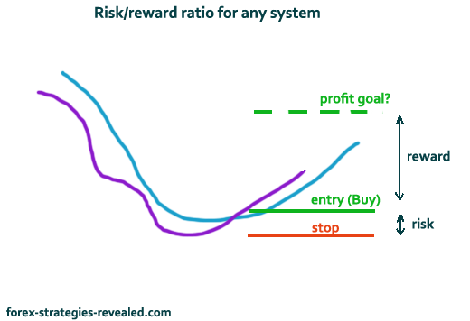 Forex strategy with high win ratio