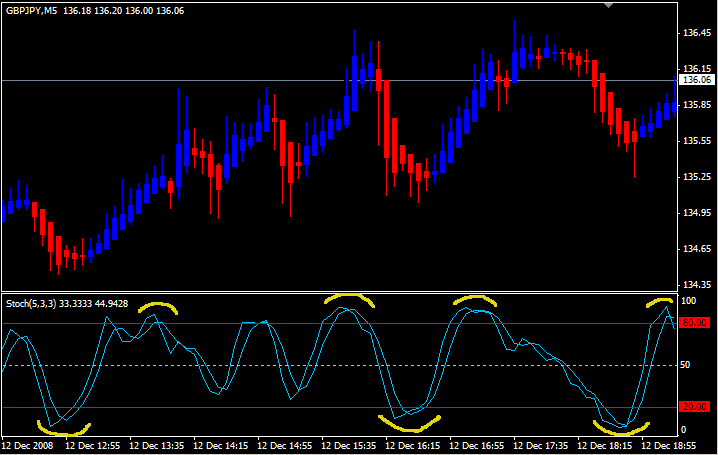 Developing a system #10 (GBPJPY hourly trading) | Forex