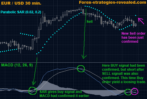Easy trading strategies
