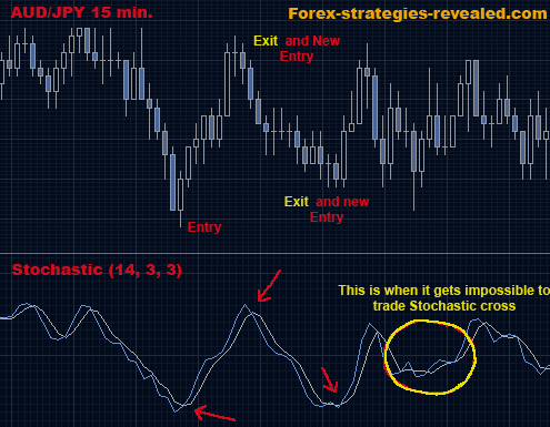 Forex trading strategy 5 stochastic lines crossover