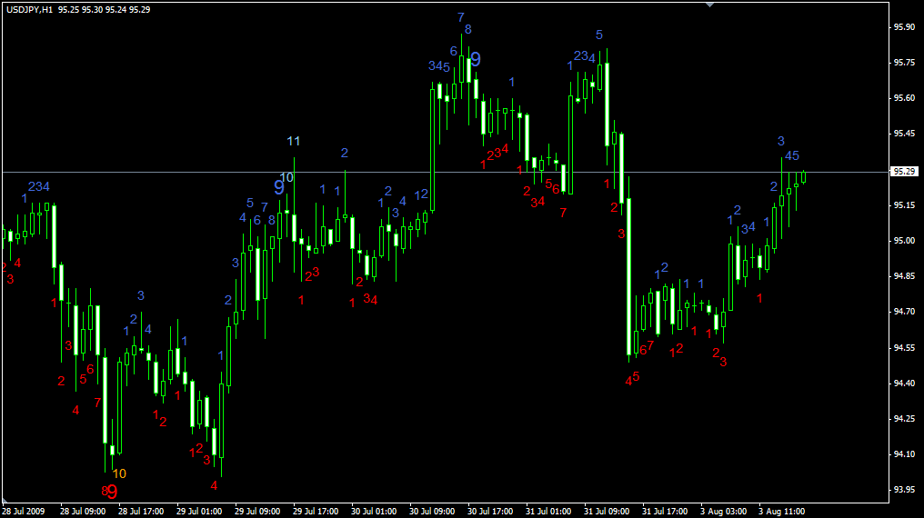 Tom demark forex system