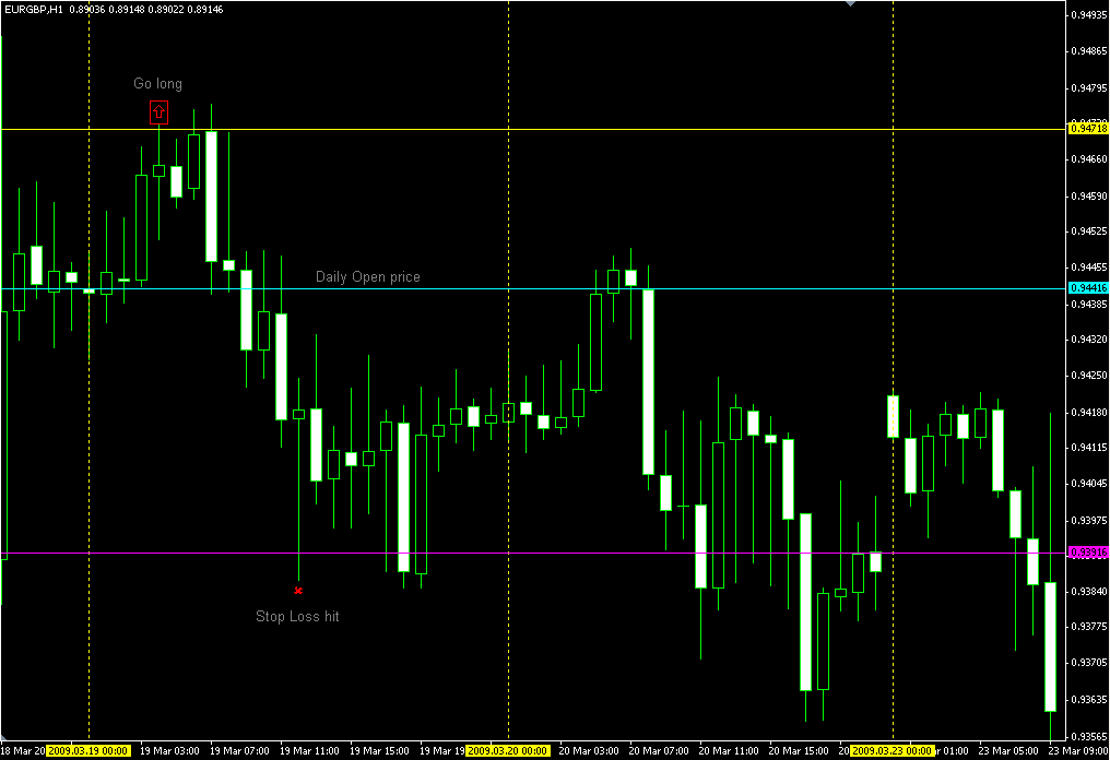 Forex 10 pips system