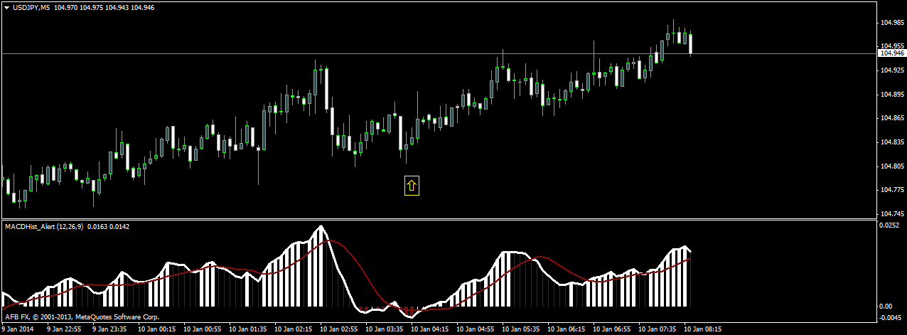 Up down binary options strategy